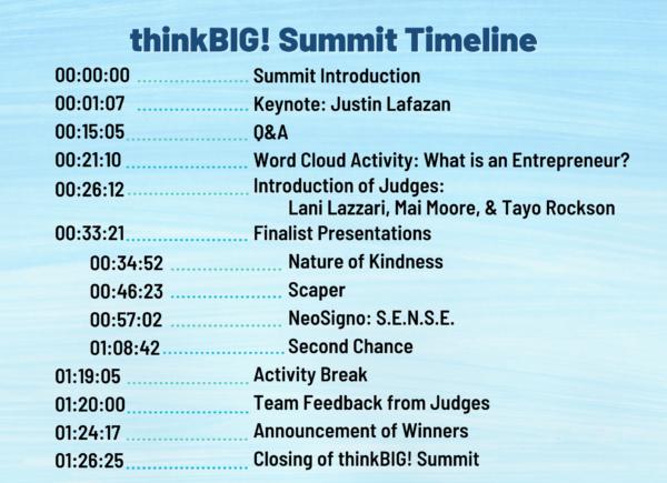 Summit Timeline 2